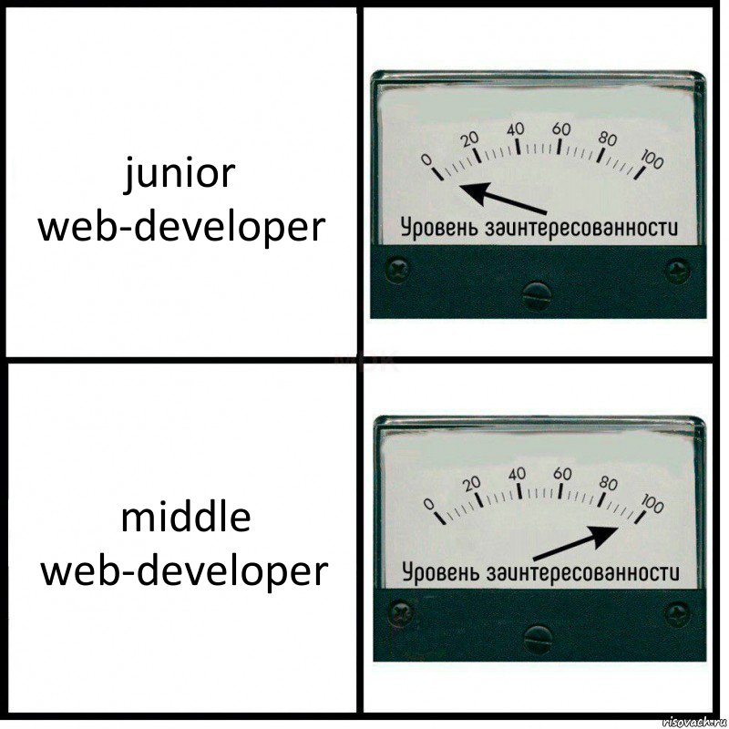junior web-developer middle web-developer